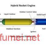 Rocket Crafters与美国防部合作3D打印混合动力火箭引擎