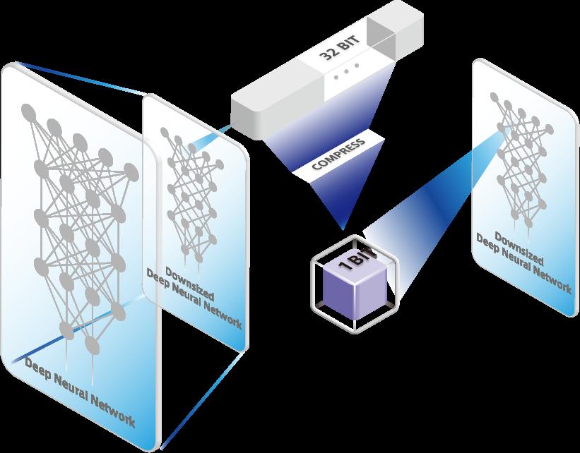 LeapMind完成1000万美元B轮融资被英特尔看中的深度学习加速芯片商 人工智能芯片 第4张