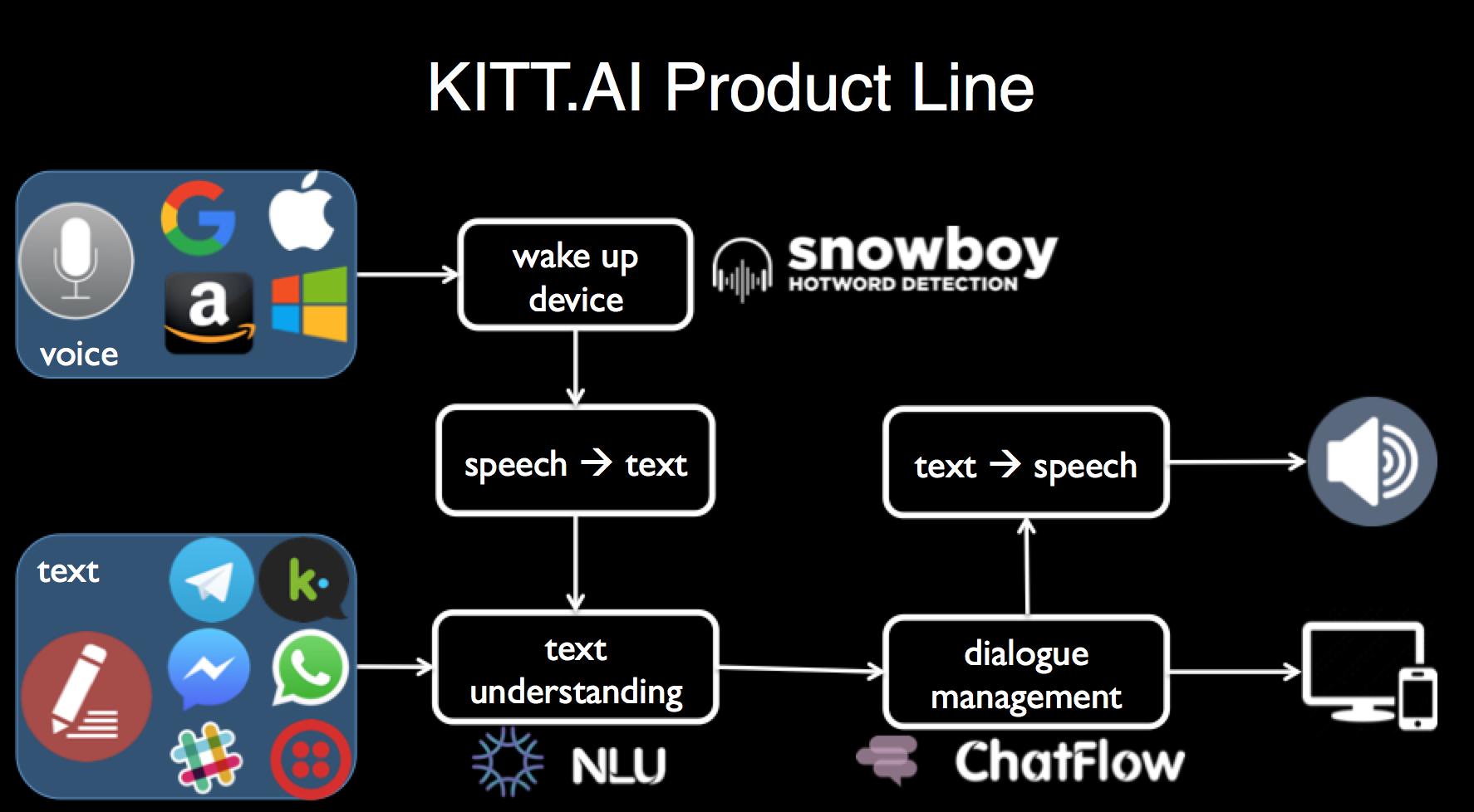 百度收购语音交互公司KITT.AI扼住AI时代的咽喉 语音识别 第3张