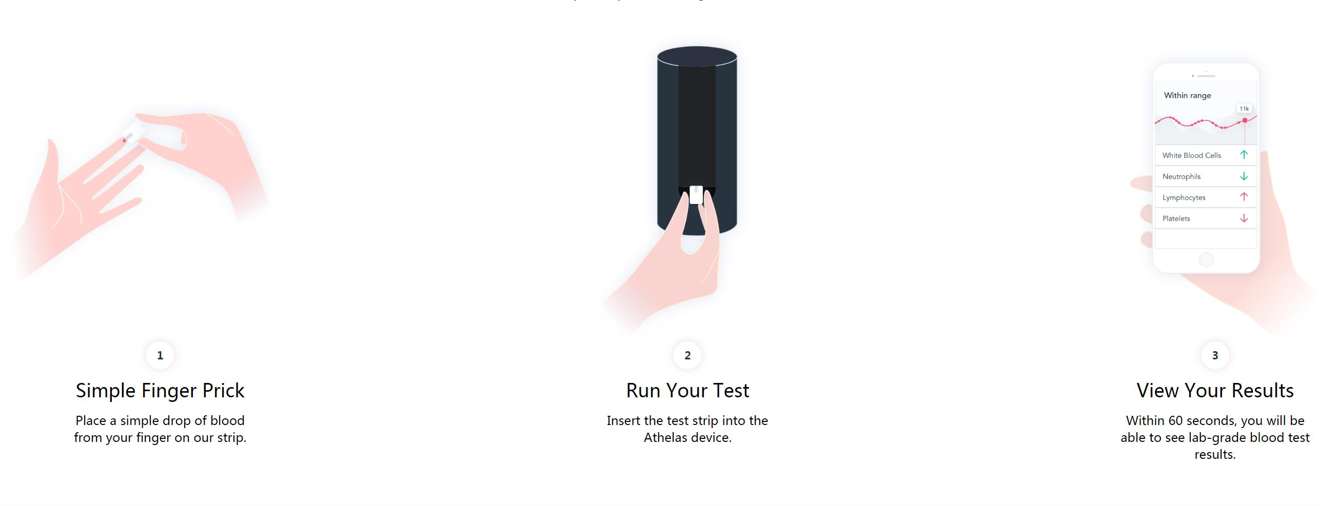 检测血液如量体温一般简单只需两分钟出结果 计算机视觉 第2张
