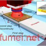 本·古里安大学研制出超材料表面完成隐形斗篷理论验证