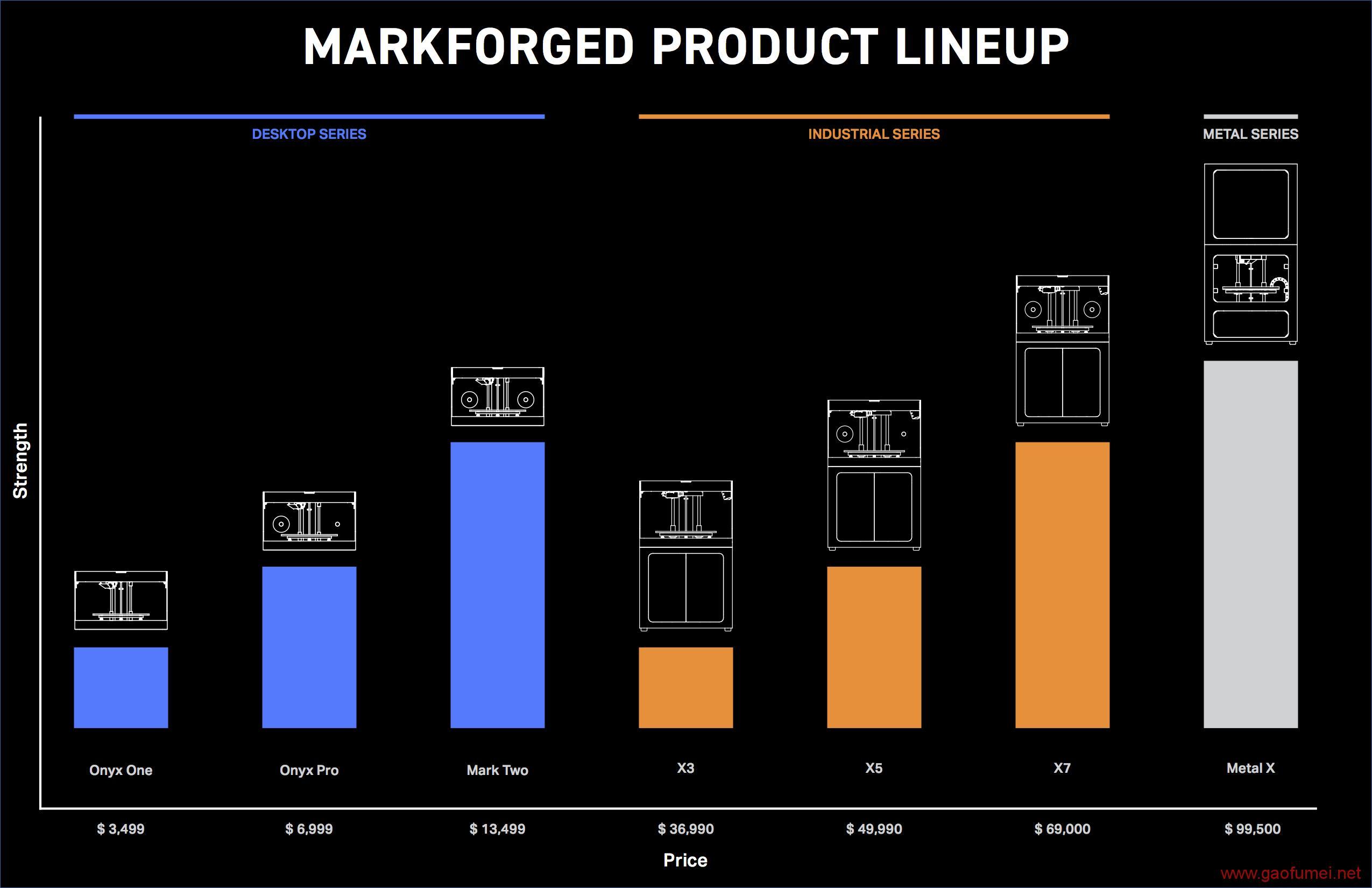 Markforged完成C轮3000万美元融资NASA御用的高性能工业3D打印机 3D打印 第6张