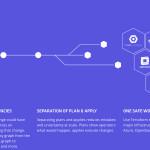HashiCorp完成4000万美元C轮融资开源狂人建立的云计算自动化公司