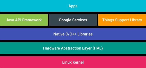 谷歌推出Android Things Console新预览减低IoT开发者负担