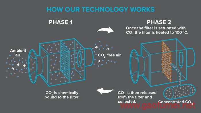 Climeworks发布二氧化碳捕捉设备或将改善全球变暖问题