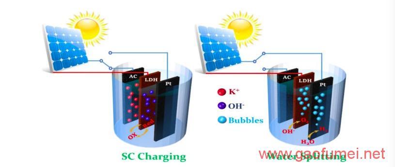 UCLA研发新型电容器使用太阳能产生氢气和电力