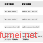 wordpress文章页模板自定义自段面板的内容无法在前台调用显示的问题
