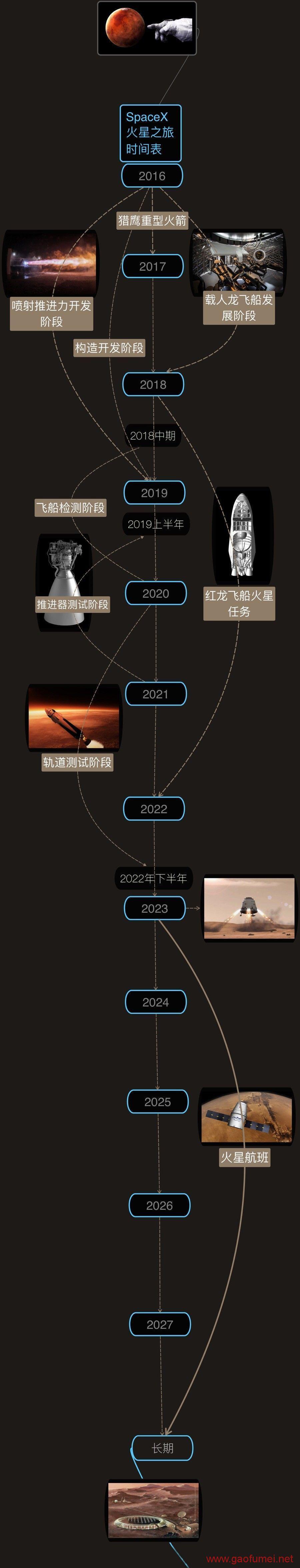未来我们将进行星际移民,这个未来已不再遥远