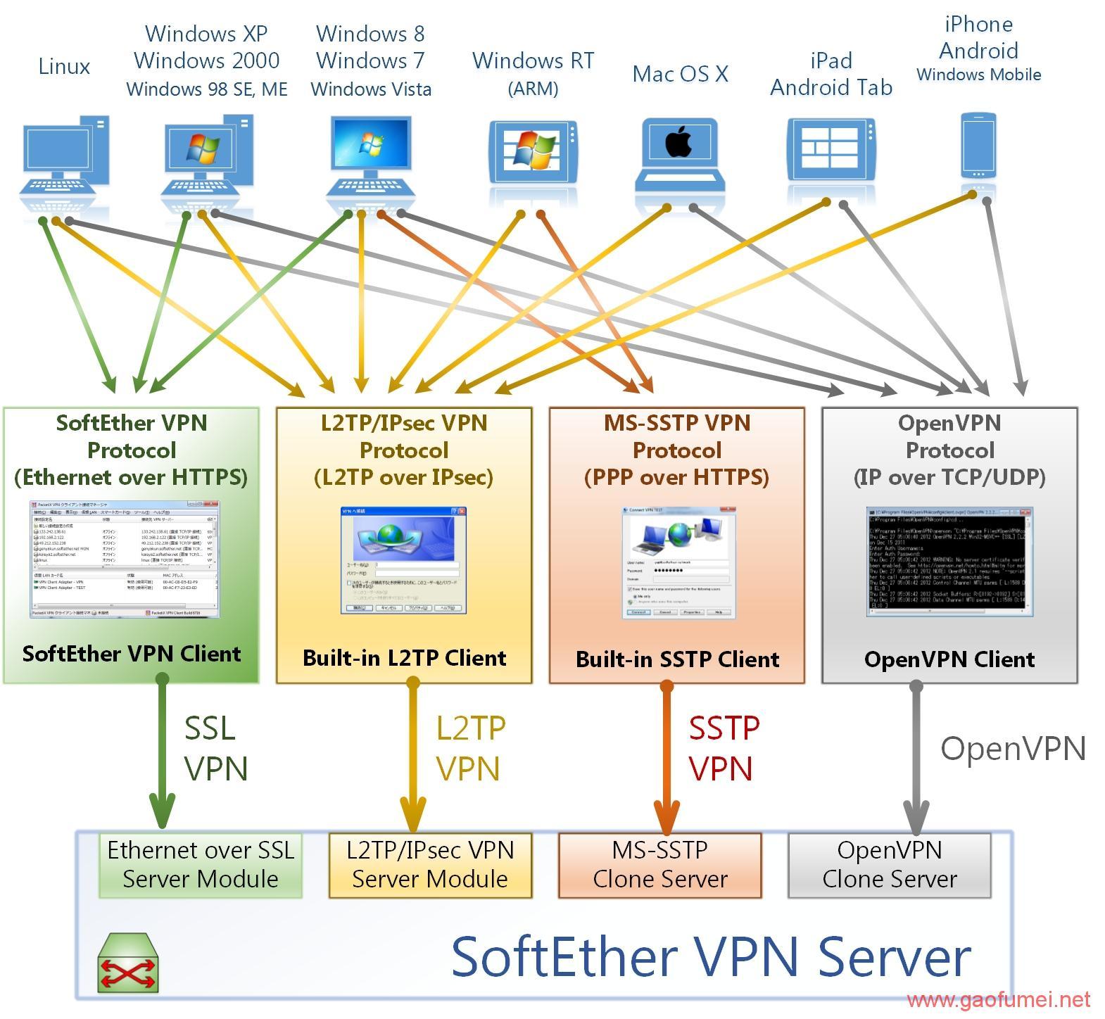 SoftEther 免费科学上网项目介绍及软件下载分享